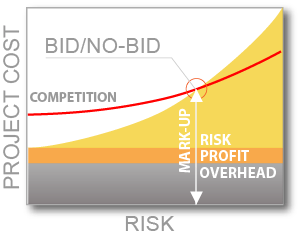 bid/no-bid analysis