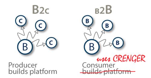 B2C and B2B comparison