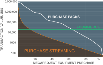 project purchase orders