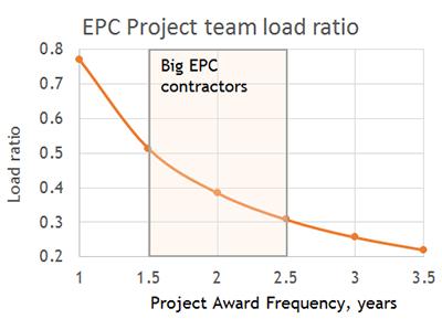 project team workload ratio