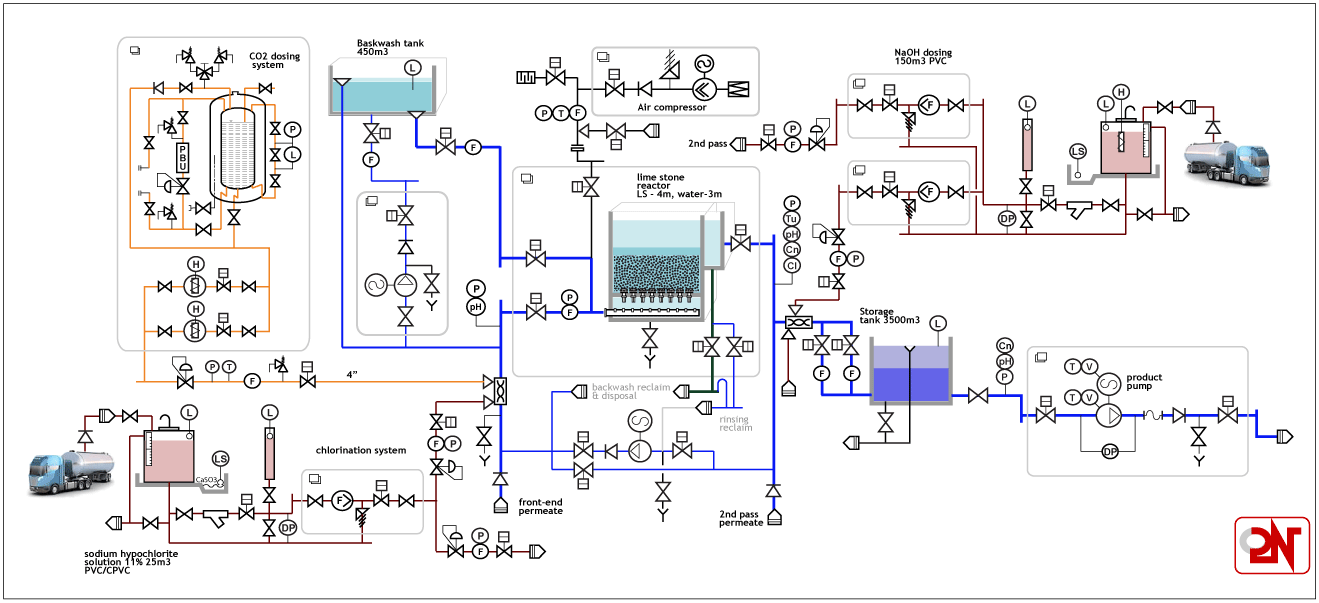 S2800 Project 250000 M3 Day Process Flow Diagram Reactor Image This Pid Describes The Remineralization Of Front End Permeate In Limestone Reactors To Make It More Stable And Less Corrosive