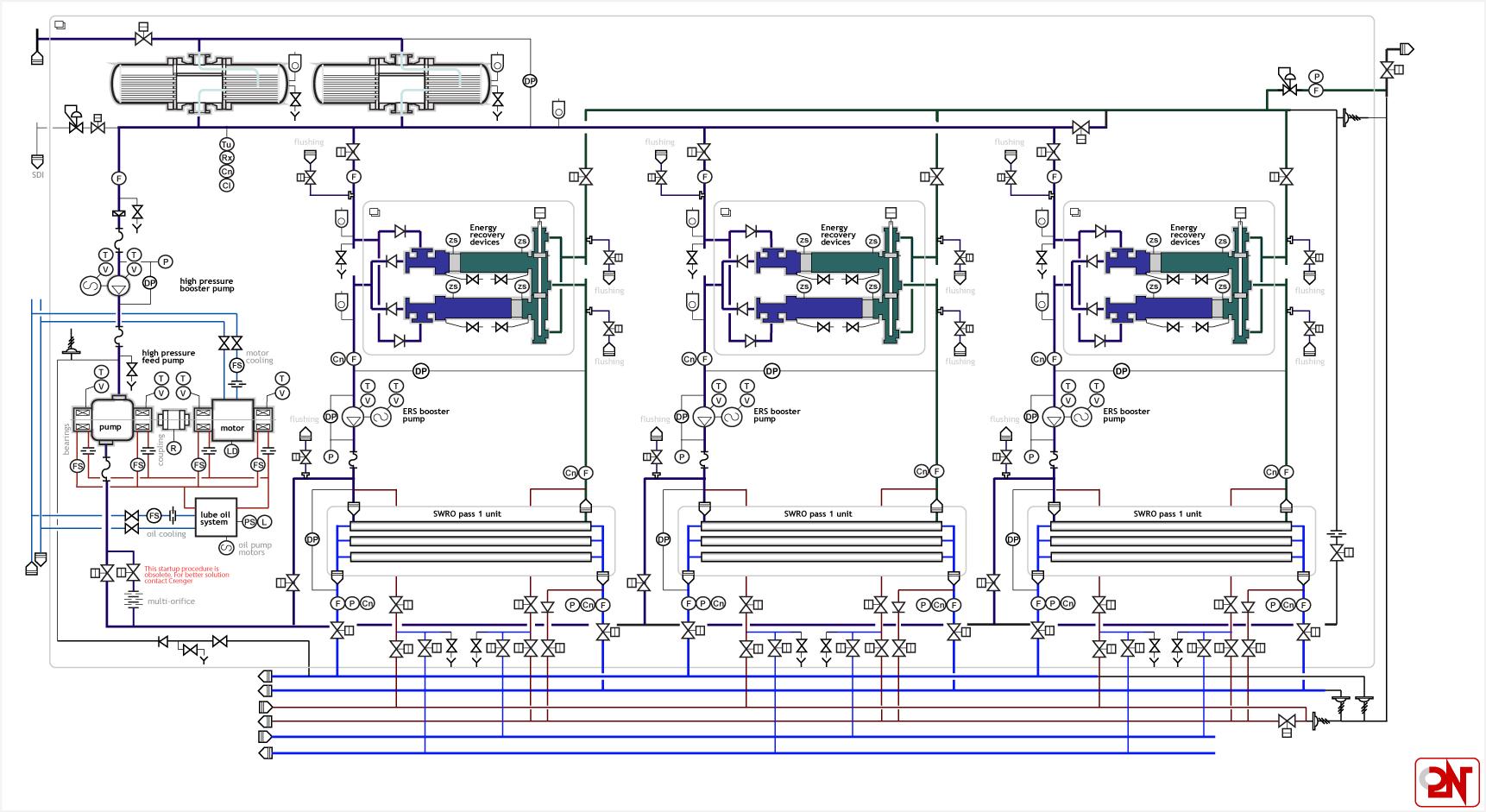 Digital Infrastructure Process Flow Diagram Ro Plant Swro