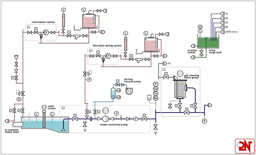 S300 Desalination Plant Of 21 Mld